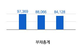 부채총계(단위:백만원)